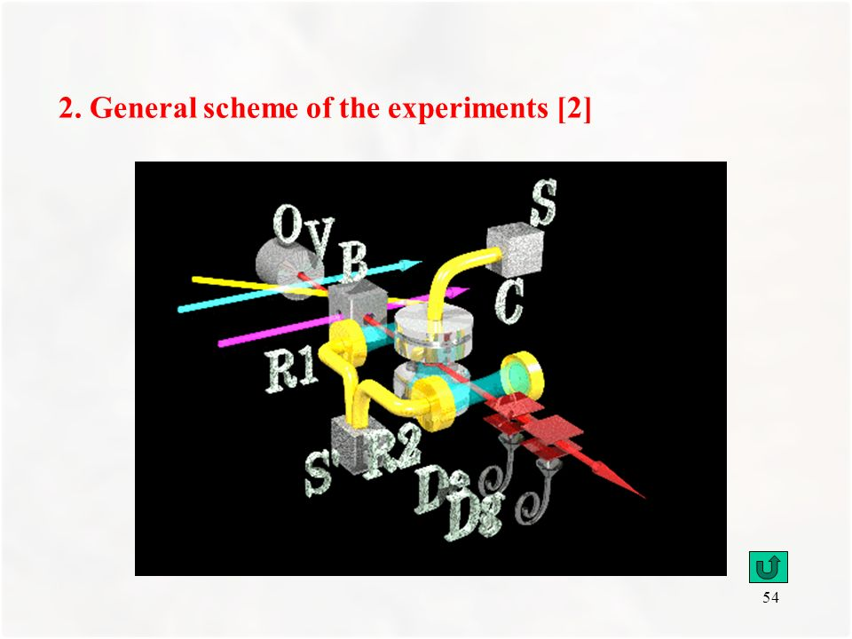 2. General scheme of the experiments [2]
